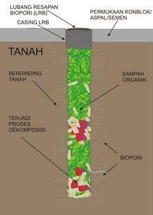 Gambar apa yang terjadi di dalam lubang biopori
