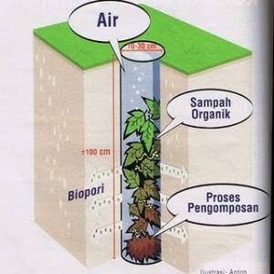 Gambar proses yang terjadi didalam lubang biopori